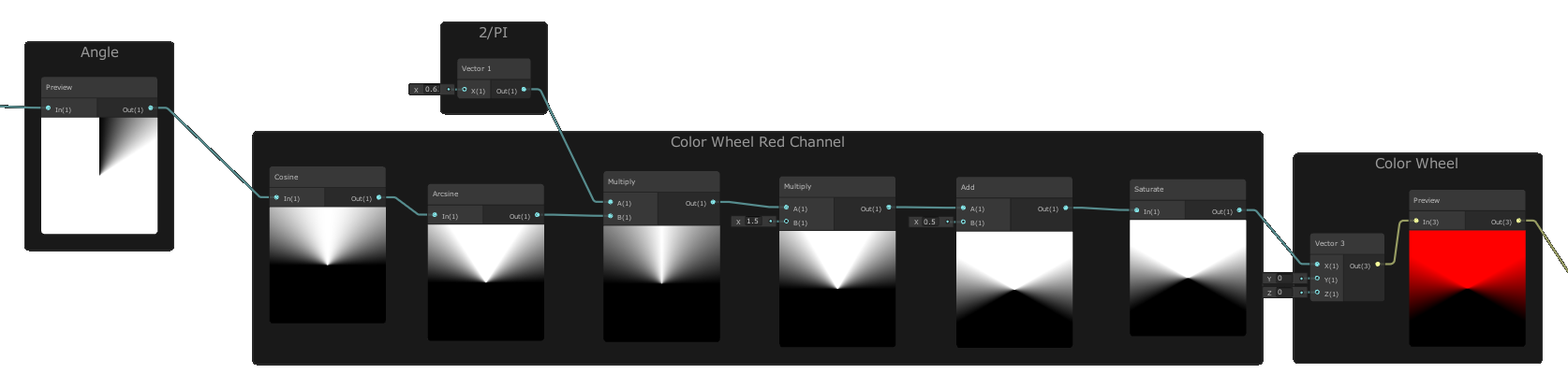 ShaderGraph Red Channel